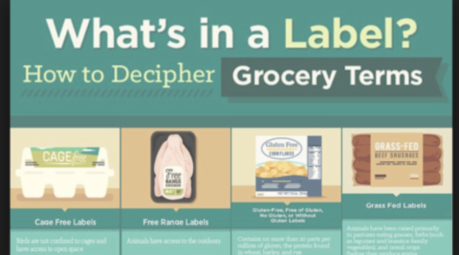 What do food labels mean?